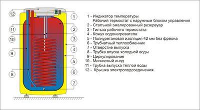 Бойлер косвенного нагрева Drazice стац. OKC 100 NTR/HV без бокового фланца цена
