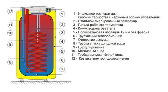 Бойлер косвенного нагрева Drazice стац. OKC 160 NTR/HV без бокового фланца