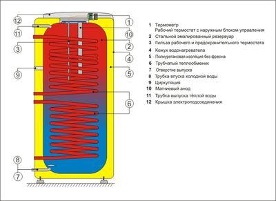 Бойлер косвенного нагрева Drazice стац. OKC 200 NTRR без бокового фланца цены