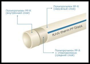 KAN-therm РР Труба Glass PN 16 d63х8,6 цена