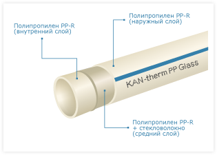 KAN-therm РР Труба Glass PN 16 d63х8,6