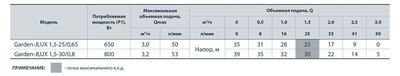 "Электронасос самовсасывающий ""Насосы+"" Garden-JLUX 1,5-30/0,8 цена"