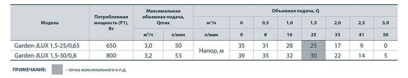 """Электронасос самовсасывающий """"Насосы+"""" Garden-JLUX 1,5-30/0,8"""