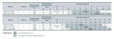 Насос циркуляционный SPRUT GPD 13-14-550 DN50 с ответными фланцами цены