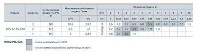 Насос циркуляционный Насосы+ BPS 25/8-180 с мокрым ротором цена