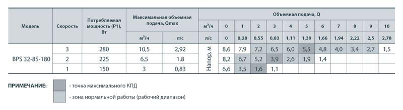 Насос циркуляционный Насосы+ BPS 25/8-180 с мокрым ротором