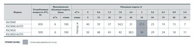 """Глубинный насос """"SPRUT"""" 4SCM 50 цена"""