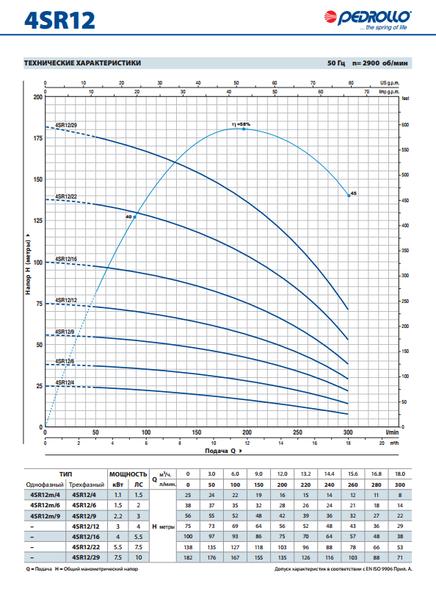 Глубинный насос Pedrollo 4SR2m/27-PDm 1.5