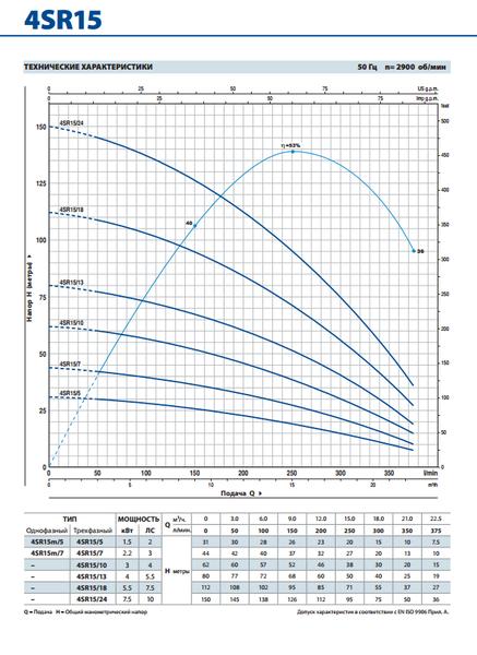 Глубинный насос Pedrollo 4SR2/27-PD 1.5