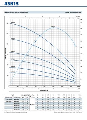 Глубинный насос Pedrollo 4SR6/56-PD 7.5 цена