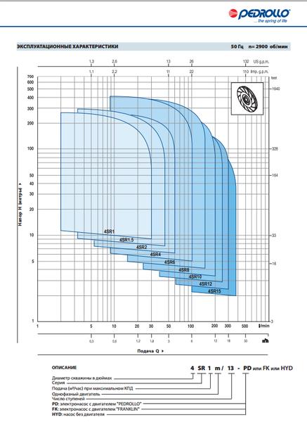 Глубинный насос Pedrollo 4SR2m/13-PDm 0.75