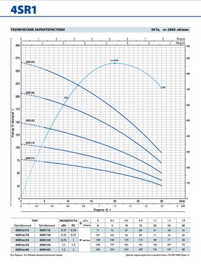 Глубинный насос Pedrollo 4SR2m/13-PDm 0.75 цены
