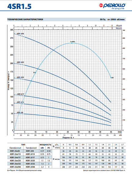 Глубинный насос Pedrollo 4SR4m/26 - PD 2.2