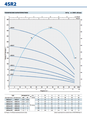 Глубинный насос Pedrollo 4SR4/9-PD 0.75 цены