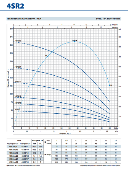 Глубинный насос Pedrollo 4SR4/9-PD 0.75