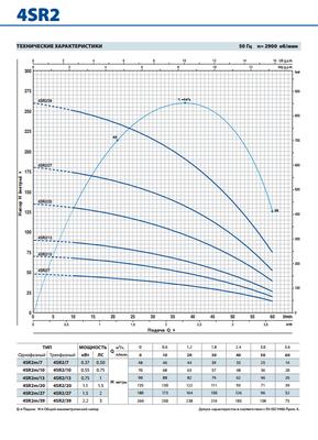 Глубинный насос Pedrollo 4SR1m/18-PDm 0,55 цены