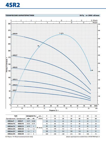 Глубинный насос Pedrollo 4SR1m/18-PDm 0,55