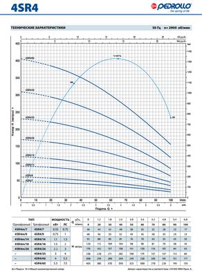 Глубинный насос Pedrollo 4SR10/7-PD 1.5 цена