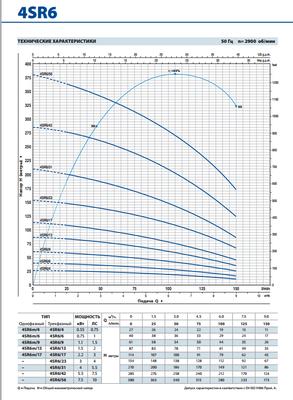 Глубинный насос Pedrollo 4SR4m/26-PDm 2.2 цена