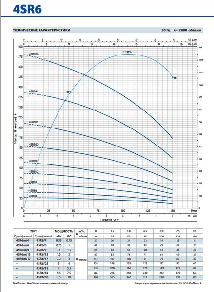 Глубинный насос Pedrollo 4SR6m/9-PDm 1.1