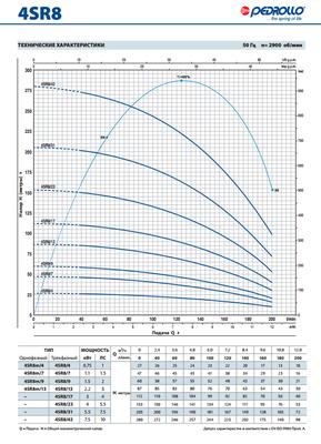 Глубинный насос Pedrollo 4SR1m/18-PDm 0,55 цена
