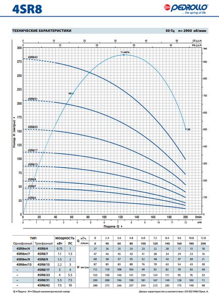 Глубинный насос Pedrollo 4SR4m/9-PDm 0.75