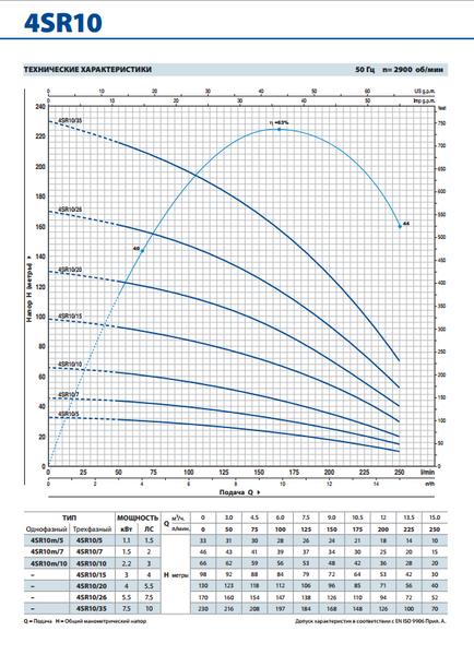 Глубинный насос Pedrollo 4SR6/56-PD 7.5