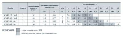 Насос циркуляционный Насосы+ BPS 20-4G-130/B цена