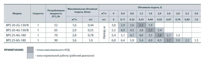 Насос циркуляционный Насосы+ BPS 20-2G-130/B