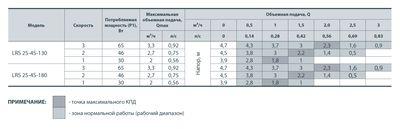Насос циркуляционный SPRUT LRS 25/4-130 (уп 8) (A) цена
