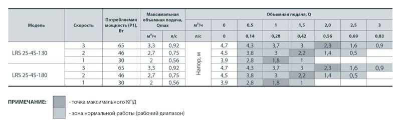 Насос циркуляционный SPRUT LRS 25/4-130 (уп 8) (A)