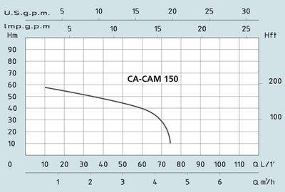 Центробежный поверхностный насос с эжектором Speroni CAM 150 (корпус чугун, 2 колеса из норила) цены