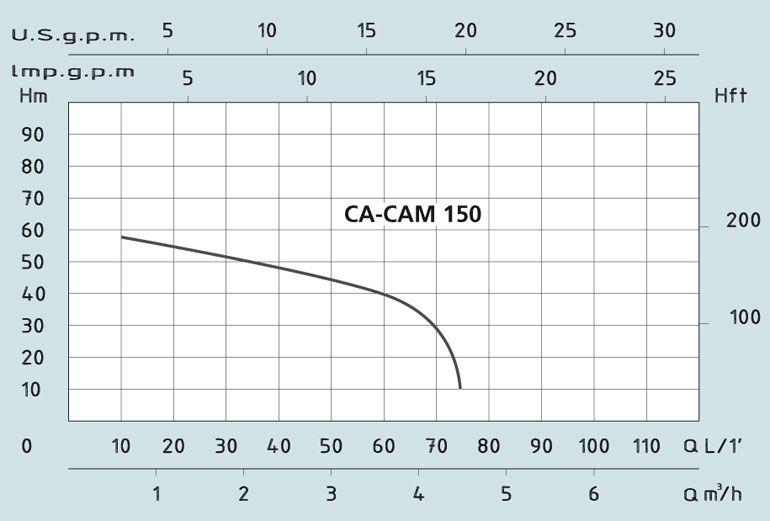 Центробежный поверхностный насос с эжектором Speroni CAM 150 (корпус чугун, 2 колеса из норила)