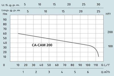 Центробежный поверхностный насос с эжектором Speroni CAM 200 (корпус чугун, 2 колеса из норила) цена