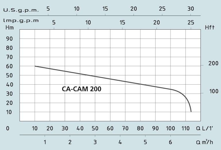 Центробежный поверхностный насос с эжектором Speroni CAM 200 (корпус чугун, 2 колеса из норила)