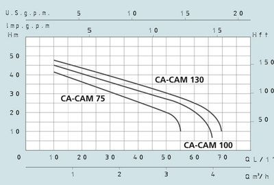 Центробежный поверхностный насос Speroni CAM 130 (корпус чугун, колесо нерж. сталь) цена