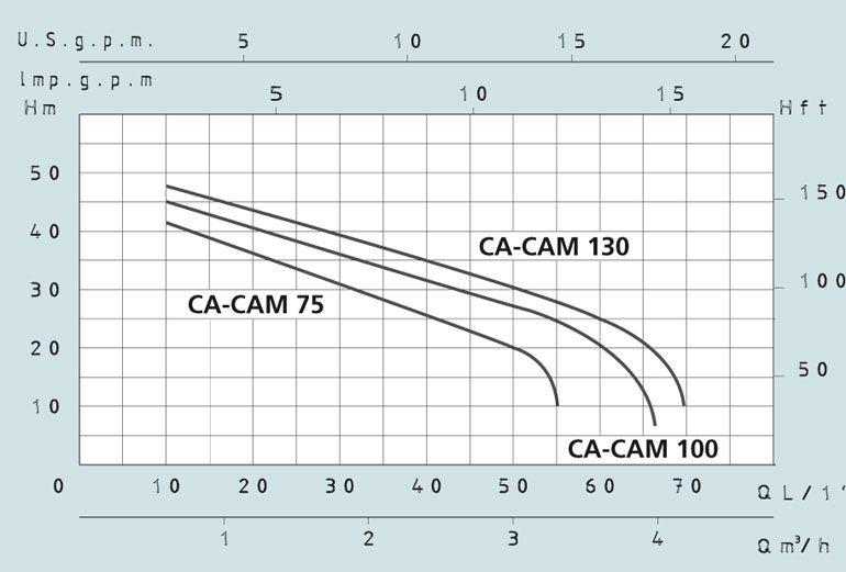 Центробежный поверхностный насос Speroni CAM 130 (корпус чугун, колесо нерж. сталь)