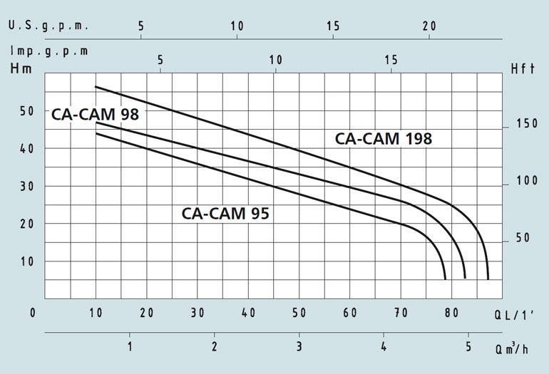 Центробежный поверхностный насос Speroni CAM 98 (корпус нерж. сталь, колесо нерж. сталь)