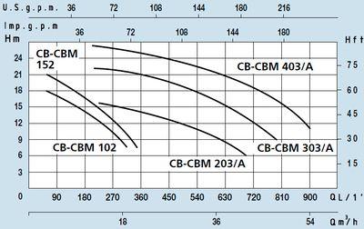 Поверхностный центробежный насос с одним рабочим колесом Speroni CB 403/A цена