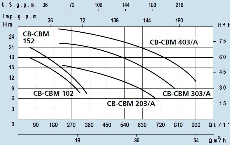 Поверхностный центробежный насос с одним рабочим колесом Speroni CB 403/A