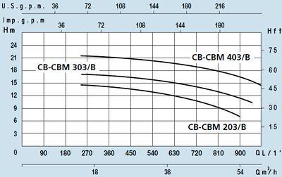 Поверхностный центробежный насос с одним рабочим колесом Speroni CBM 203/B цена