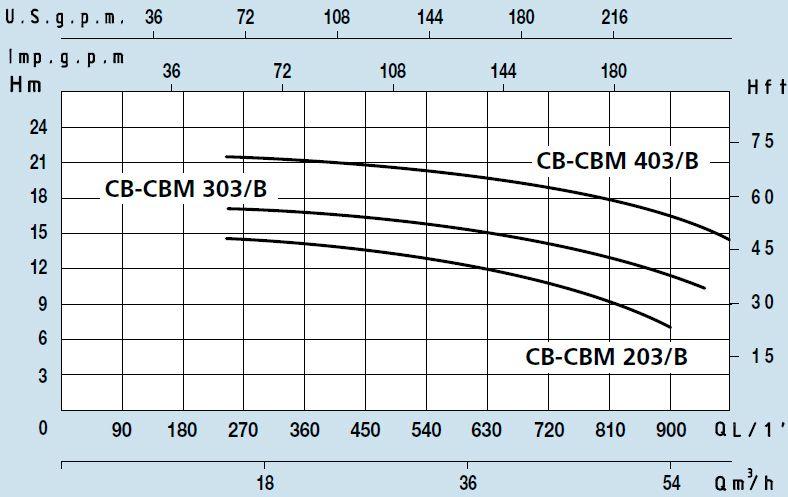 Поверхностный центробежный насос с одним рабочим колесом Speroni CBM 203/B