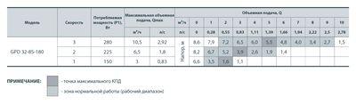 Насос циркуляционный Sprut GPD 32/12S-220 + гайка(уп.4) цены