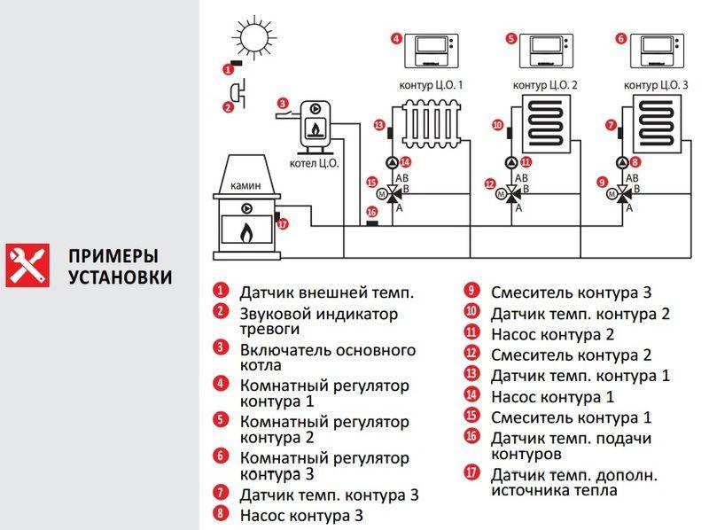 Euroster UNI 3 Погодозависимый термоконтроллер Управляет 3-мя независимыми контурами отопления со смес. клапанами, основным и дополнительным источником тепла с системой Антистоп, 6 выносных датчиков.