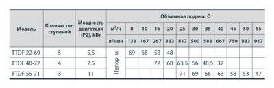 "Центробежный трехфазный насос ""Sprut"" TTDF 40-72 цены"
