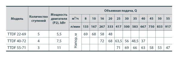 """Центробежный трехфазный насос """"Sprut"""" TTDF 40-72"""