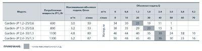 "Электронасос самовсасывающий ""Насосы+"" Garden-JP 2,4-30/1,1 цены"