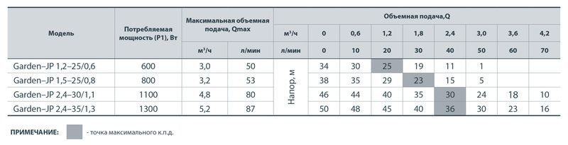 """Электронасос самовсасывающий """"Насосы+"""" Garden-JP 2,4-30/1,1"""