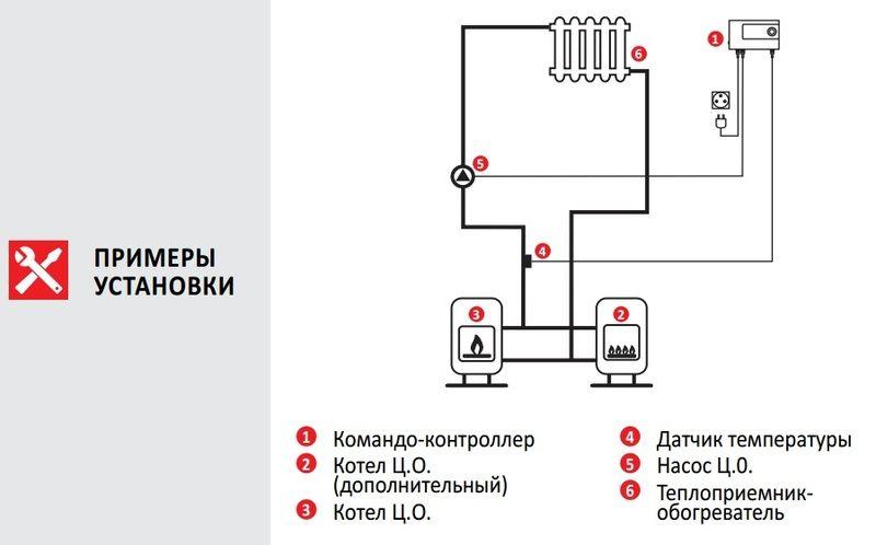Euroster 11 Термоконтроллер управление насосом, система Антистоп
