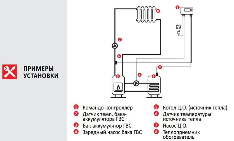 Euroster 11B Термоконтроллер управление насосом, система Антистоп, ЖК экран, 2 выносных датчика температуры.